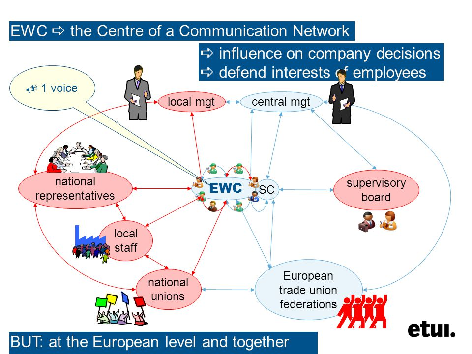 EWC the Centre of a Communication Network EWC SC central mgtlocal mgt national representatives local staff national unions European trade union federations supervisory board influence on company decisions defend interests of employees 1 voice BUT: at the European level and together