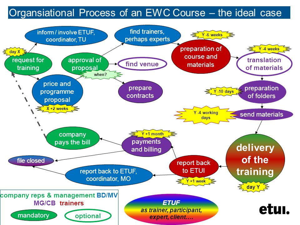 Organsiational Process of an EWC Course – the ideal case company reps & management BD/MV MG/CB trainers request for training preparation of course and materials approval of proposal translation of materials find venue prepare contracts inform / involve ETUF, coordinator, TU price and programme proposal find trainers, perhaps experts report back to ETUI delivery of the training send materials preparation of folders payments and billing company pays the bill report back to ETUF, coordinator, MO file closed day Y Y -4 weeks Y -4 working days day X Y +1 month Y +1 week X +2 weeks Y -6 weeks mandatory optional Y -10 days when.