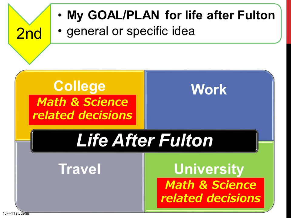 10>>11 students College Work Travel University Life After Fulton Math & Science related decisions 2nd My GOAL/PLAN for life after Fulton general or specific idea