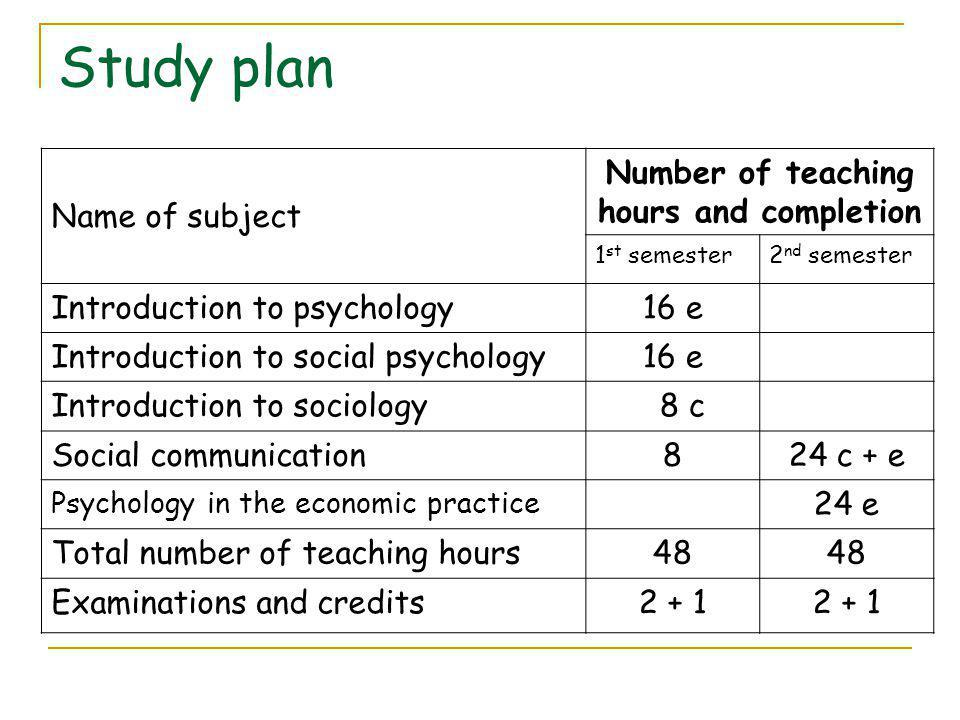 Study plan Name of subject Number of teaching hours and completion 1 st semester2 nd semester Introduction to psychology16 e Introduction to social psychology16 e Introduction to sociology 8 c Social communication824 c + e Psychology in the economic practice 24 e Total number of teaching hours48 Examinations and credits2 + 1
