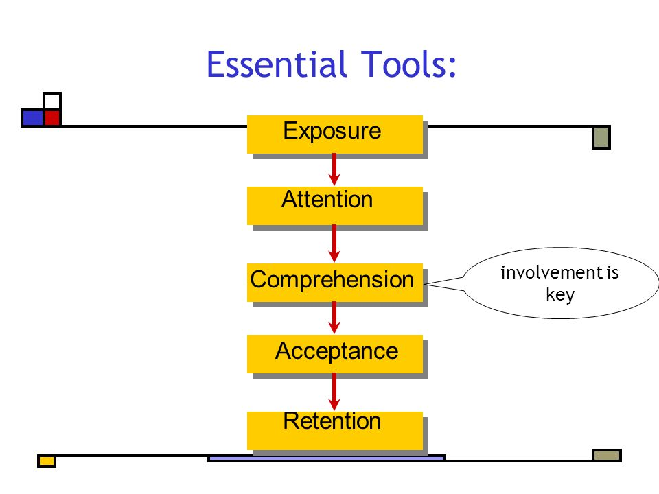 Essential Tools: Exposure Attention Comprehension Acceptance Retention involvement is key