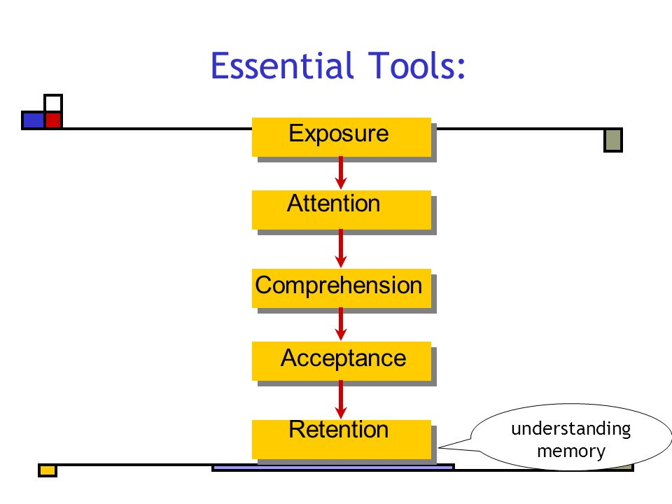 Essential Tools: Exposure Attention Comprehension Acceptance Retention understanding memory