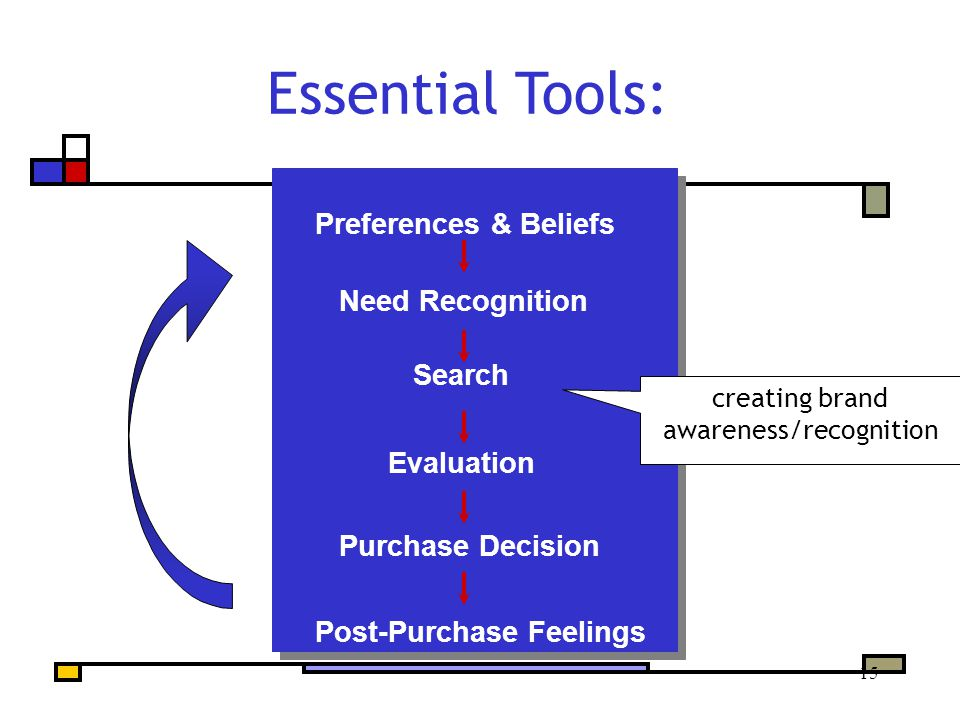 15 Preferences & Beliefs Need Recognition Search Evaluation Purchase Decision Post-Purchase Feelings Essential Tools: creating brand awareness/recognition