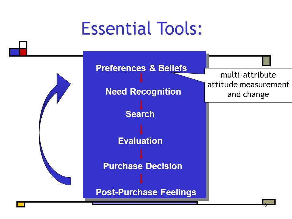 6 Preferences & Beliefs Need Recognition Search Evaluation Purchase Decision Post-Purchase Feelings Essential Tools: multi-attribute attitude measurement and change