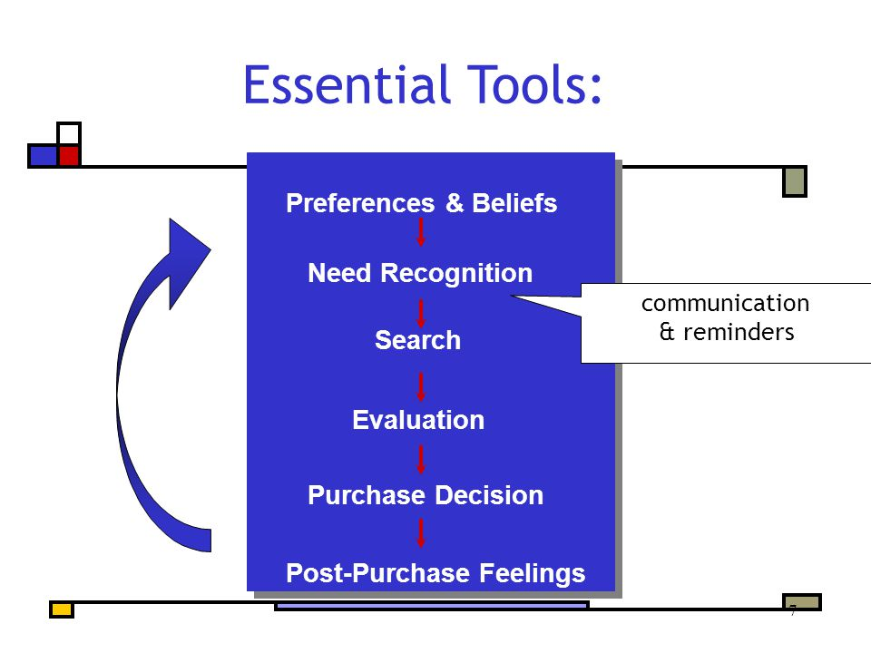 7 Preferences & Beliefs Need Recognition Search Evaluation Purchase Decision Post-Purchase Feelings Essential Tools: communication & reminders