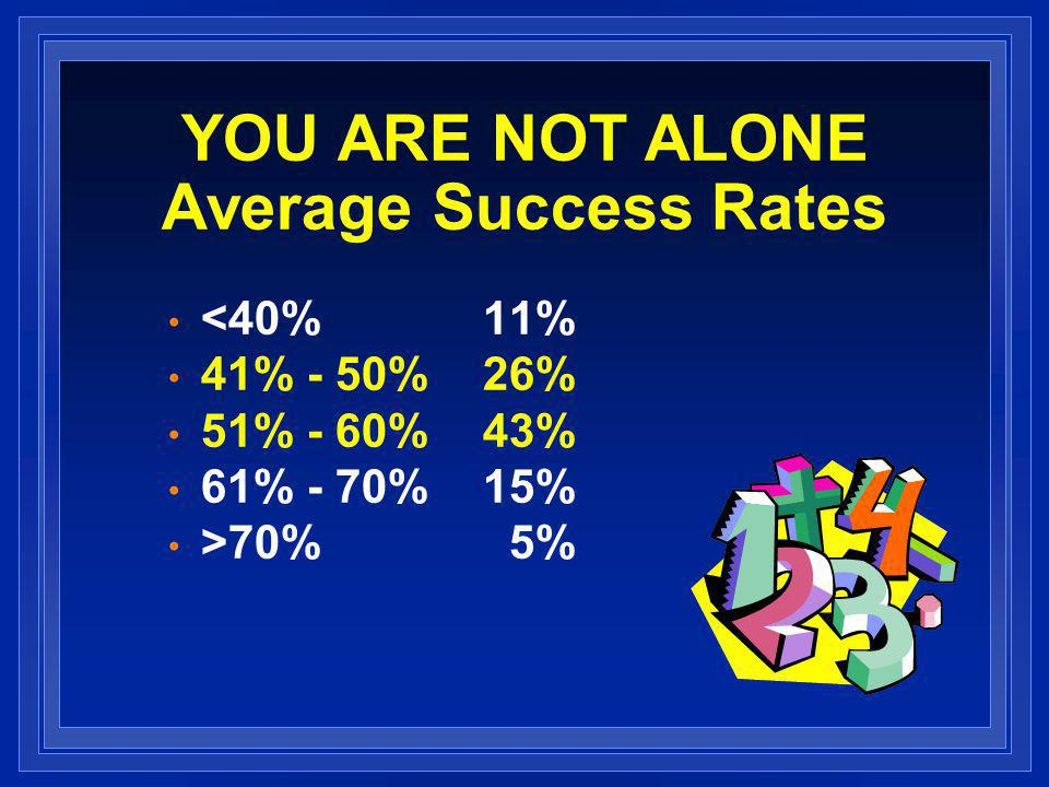 YOU ARE NOT ALONE Average Success Rates <40%11% 41% - 50%26% 51% - 60%43% 61% - 70%15% >70% 5%
