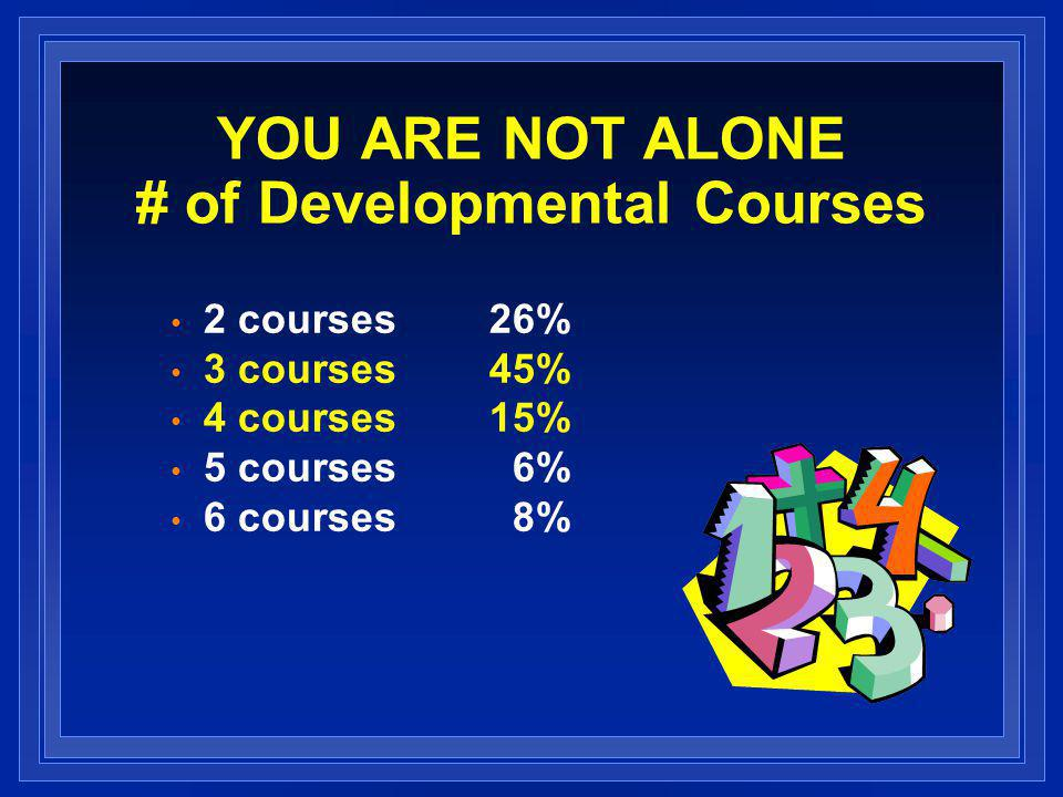 YOU ARE NOT ALONE # of Developmental Courses 2 courses26% 3 courses45% 4 courses15% 5 courses 6% 6 courses 8%