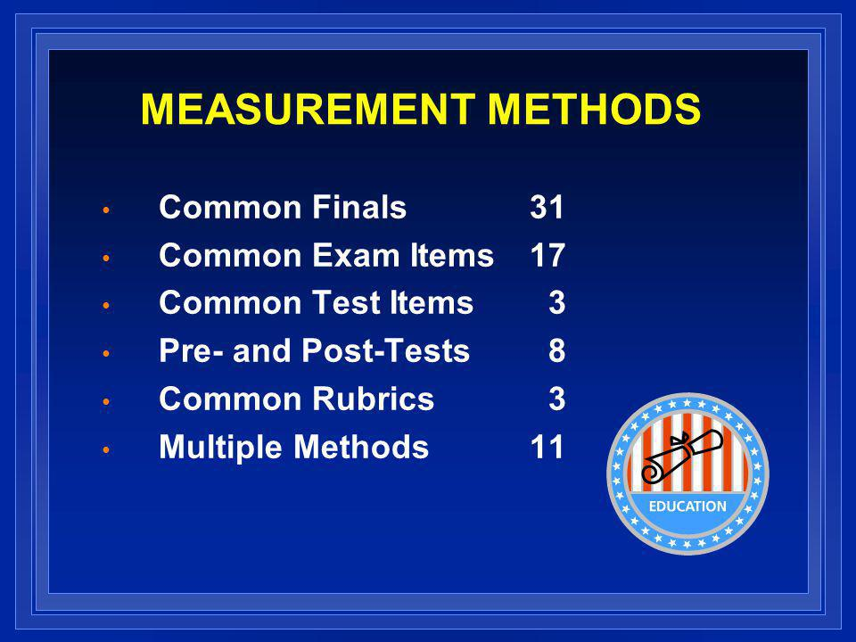 MEASUREMENT METHODS Common Finals31 Common Exam Items 17 Common Test Items 3 Pre- and Post-Tests 8 Common Rubrics 3 Multiple Methods11