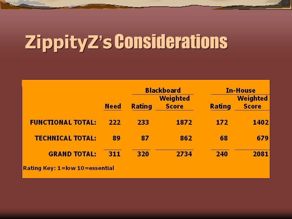 ZippityZ s Considerations
