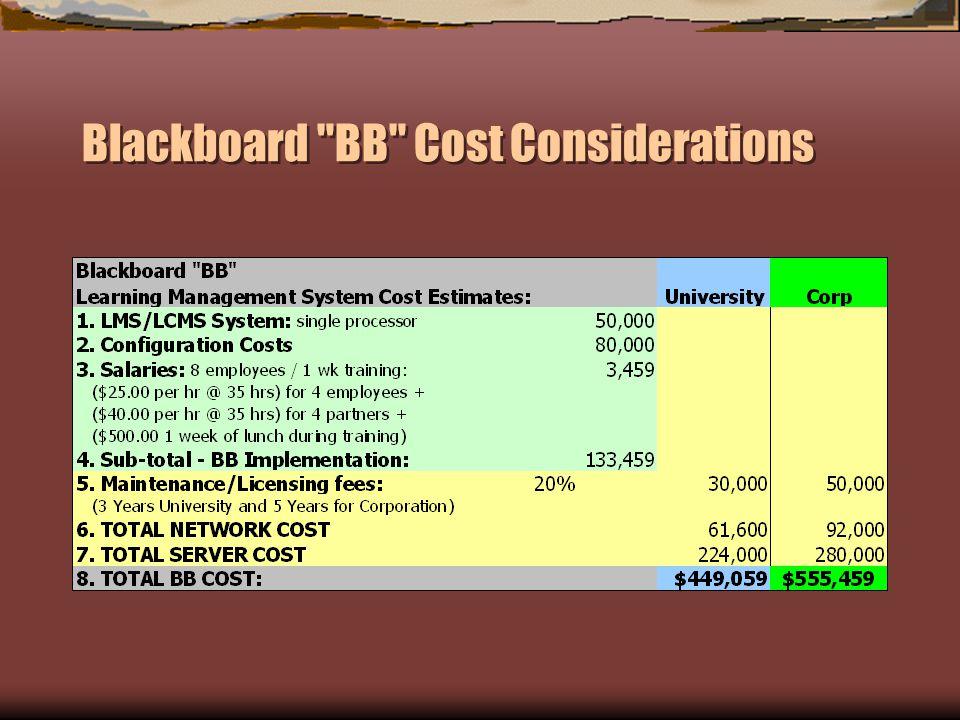 Blackboard BB Cost Considerations