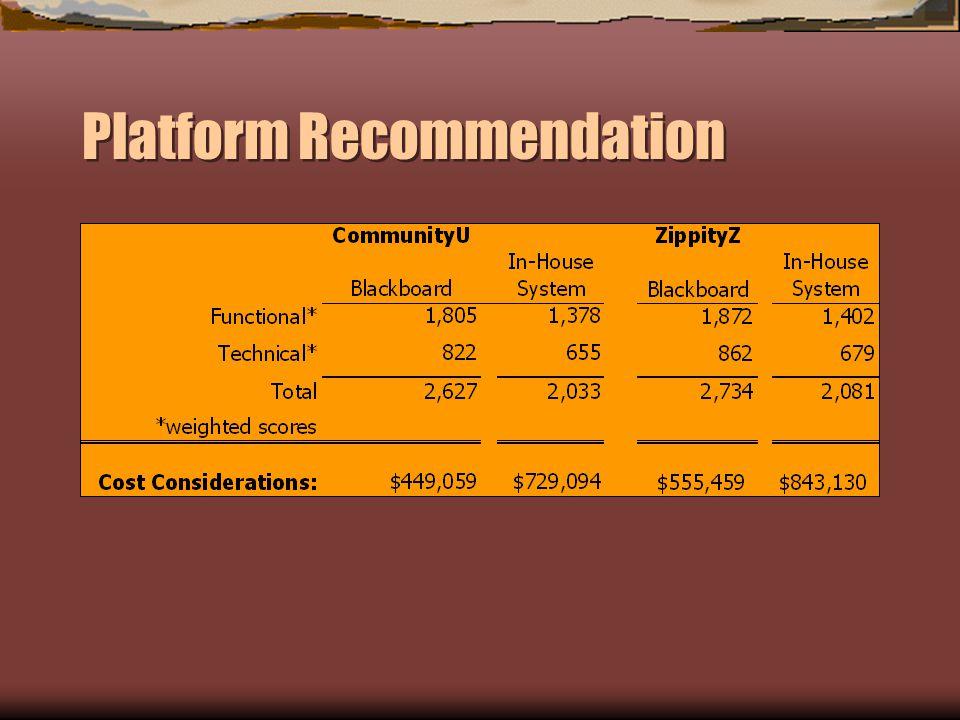 Platform Recommendation