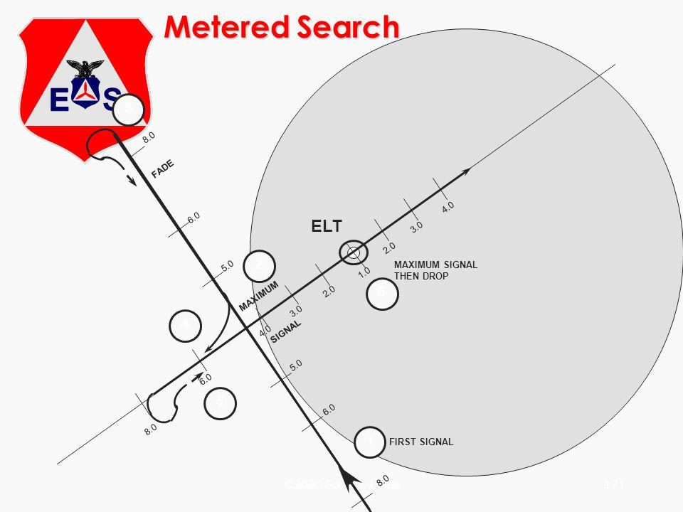 ©2000 Scott E. Lanis171 FADE MAXIMUM SIGNAL MAXIMUM SIGNAL THEN DROP FIRST SIGNAL 1 2 3 4 5 6 ELT 8.0 6.0 4.0 3.0 2.0 3.0 2.0 1.0 5.0 Metered Search