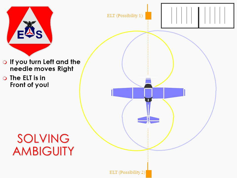SOLVING AMBIGUITY m If you turn Left and the needle moves Right m The ELT is in Front of you! ELT (Possibility 1) ELT (Possibility 2)