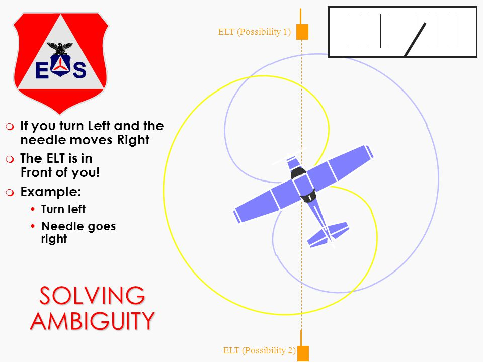 SOLVING AMBIGUITY ELT (Possibility 1) ELT (Possibility 2) m If you turn Left and the needle moves Right m The ELT is in Front of you! m Example: Turn