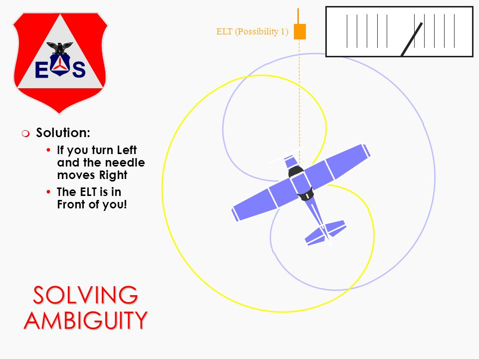 SOLVING AMBIGUITY ELT (Possibility 1) m Solution: If you turn Left and the needle moves Right The ELT is in Front of you!