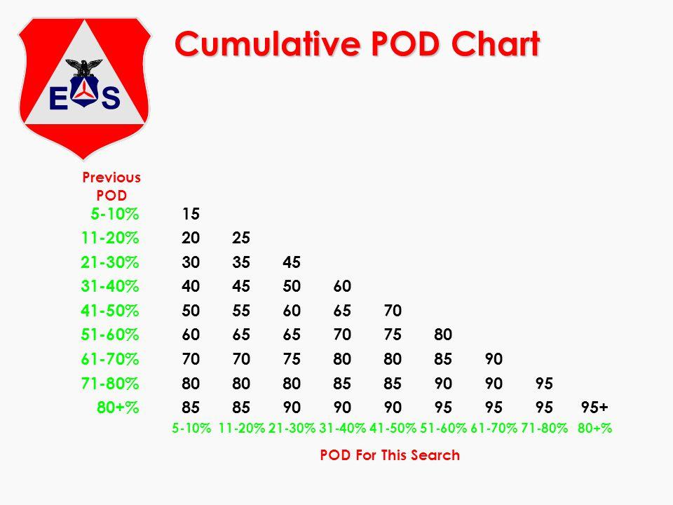 Cumulative POD Chart 5-10%15 11-20%2025 21-30%303545 31-40%40455060 41-50%5055606570 51-60%606565707580 61-70%70707580808590 71-80%8080808585909095 80