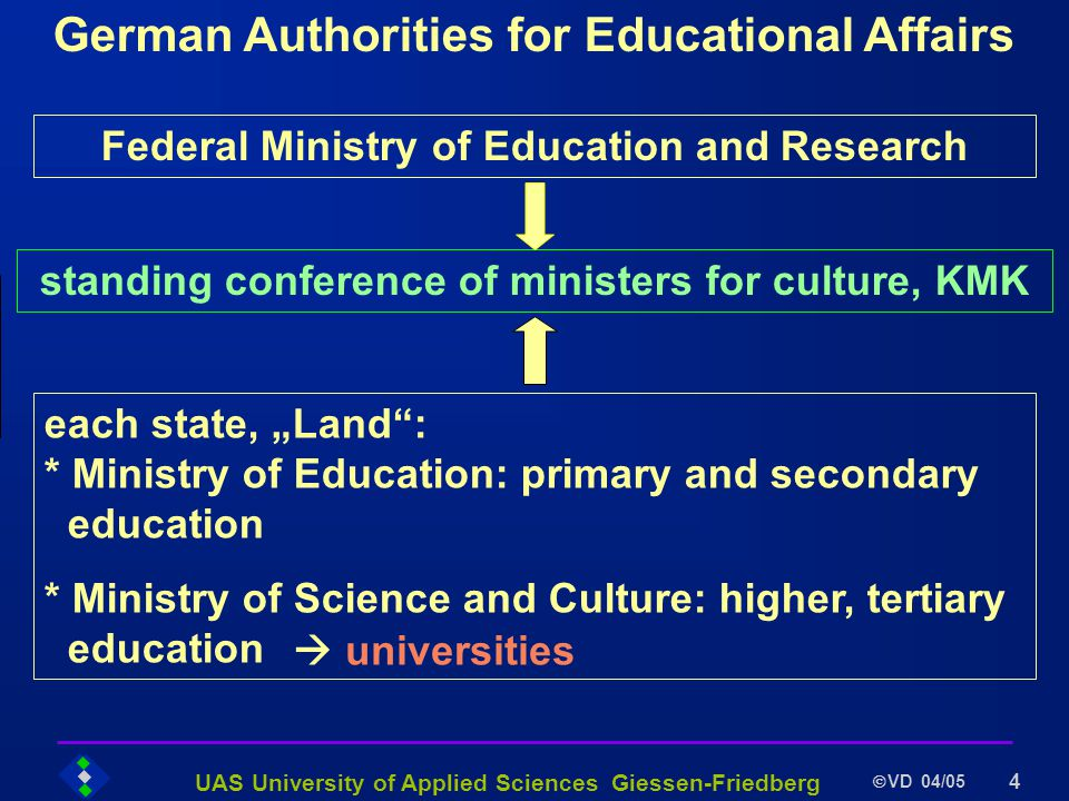 UAS University of Applied Sciences Giessen-Friedberg VD 04/05 4 German Authorities for Educational Affairs Federal Ministry of Education and Research each state, Land: * Ministry of Education: primary and secondary education * Ministry of Science and Culture: higher, tertiary education universities standing conference of ministers for culture, KMK