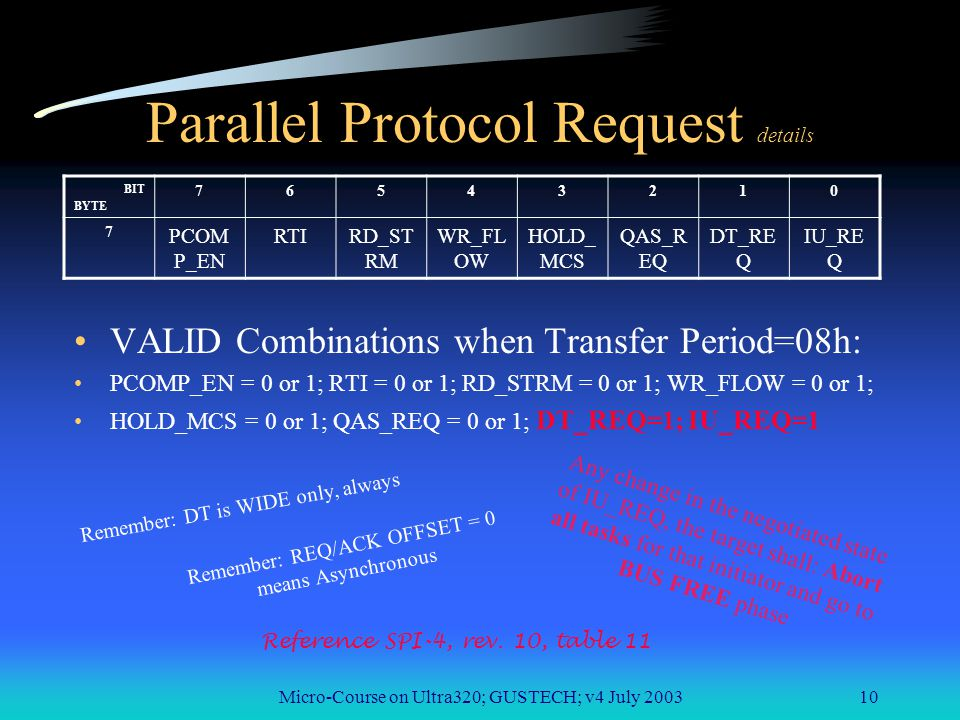 Micro-Course on Ultra320; GUSTECH; v4 July 200310 Parallel Protocol Request details VALID Combinations when Transfer Period=08h: PCOMP_EN = 0 or 1; RTI = 0 or 1; RD_STRM = 0 or 1; WR_FLOW = 0 or 1; HOLD_MCS = 0 or 1; QAS_REQ = 0 or 1; DT_REQ=1; IU_REQ=1 BIT BYTE 76543210 7 PCOM P_EN RTIRD_ST RM WR_FL OW HOLD_ MCS QAS_R EQ DT_RE Q IU_RE Q Reference SPI-4, rev.