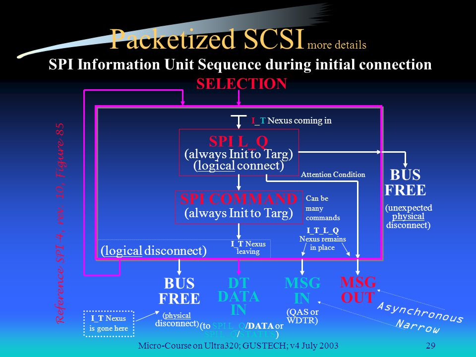 Micro-Course on Ultra320; GUSTECH; v4 July 200329 Packetized SCSI more details SPI Information Unit Sequence during initial connection SELECTION SPI L_Q (always Init to Targ) (logical connect) SPI COMMAND (always Init to Targ) (logical disconnect) BUS FREE (unexpected physical disconnect) BUS FREE DT DATA IN MSG IN MSG OUT (physical disconnect ) (QAS or WDTR) (to SPI L_Q/DATA or SPI L_Q/STATUS) I_T_L_Q Nexus remains in place I_T Nexus coming in I_T Nexus leaving I_T Nexus is gone here Can be many commands Attention Condition Reference SPI-4, rev.