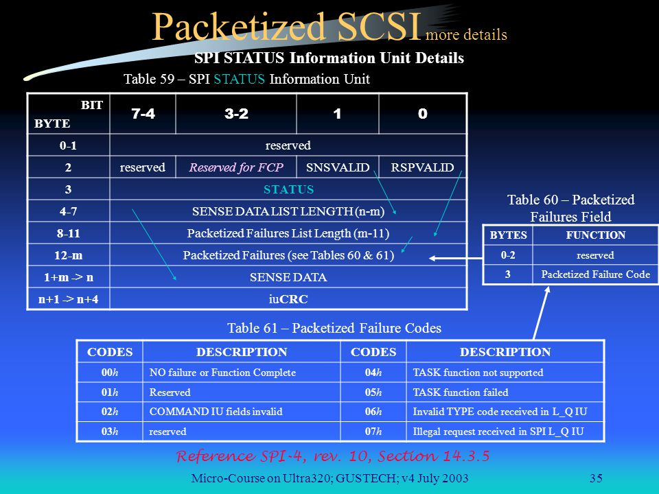 Micro-Course on Ultra320; GUSTECH; v4 July 200335 Packetized SCSI more details SPI STATUS Information Unit Details BIT BYTE 7-43-210 0-1reserved 2 Reserved for FCPSNSVALIDRSPVALID 3STATUS 4-7SENSE DATA LIST LENGTH (n-m) 8-11Packetized Failures List Length (m-11) 12-mPacketized Failures (see Tables 60 & 61) 1+m -> nSENSE DATA n+1 -> n+4iuCRC Table 59 – SPI STATUS Information Unit BYTESFUNCTION 0-2reserved 3Packetized Failure Code Table 60 – Packetized Failures Field CODESDESCRIPTIONCODESDESCRIPTION 00hNO failure or Function Complete04hTASK function not supported 01hReserved05hTASK function failed 02hCOMMAND IU fields invalid06hInvalid TYPE code received in L_Q IU 03hreserved07hIllegal request received in SPI L_Q IU Table 61 – Packetized Failure Codes Reference SPI-4, rev.