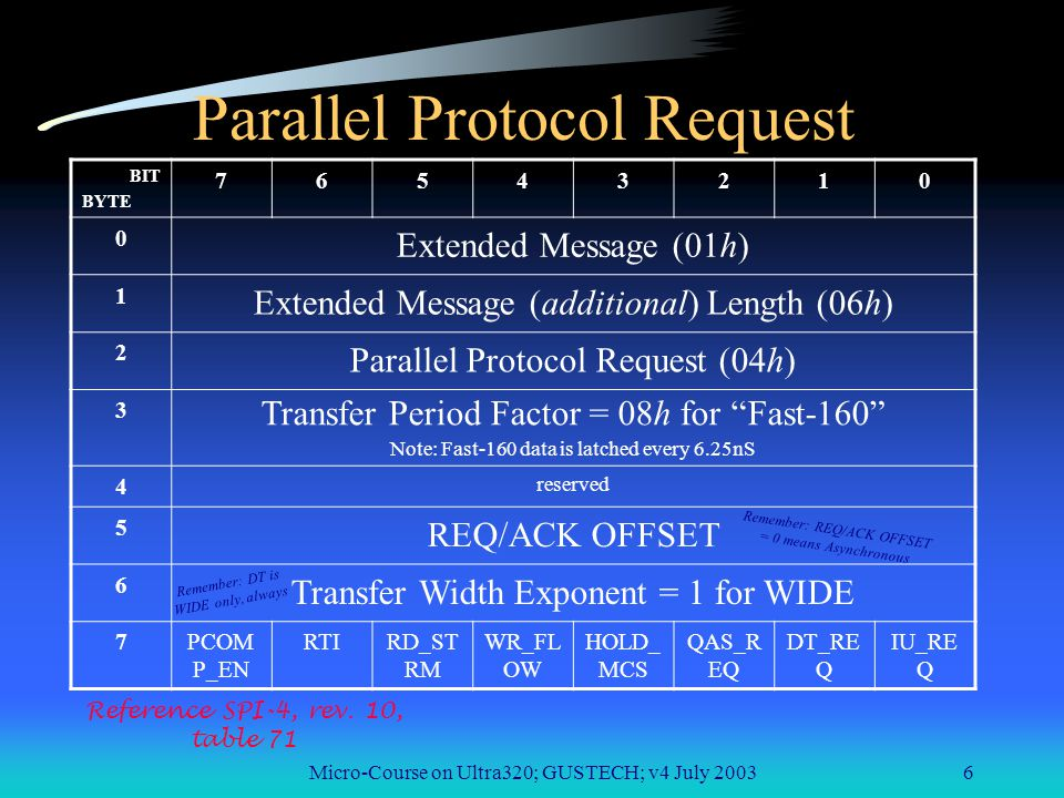 Micro-Course on Ultra320; GUSTECH; v4 July 20036 Parallel Protocol Request BIT BYTE 76543210 0 Extended Message (01h) 1 Extended Message (additional) Length (06h) 2 Parallel Protocol Request (04h) 3 Transfer Period Factor = 08h for Fast-160 Note: Fast-160 data is latched every 6.25nS 4 reserved 5 REQ/ACK OFFSET 6 Transfer Width Exponent = 1 for WIDE 7PCOM P_EN RTIRD_ST RM WR_FL OW HOLD_ MCS QAS_R EQ DT_RE Q IU_RE Q Reference SPI-4, rev.