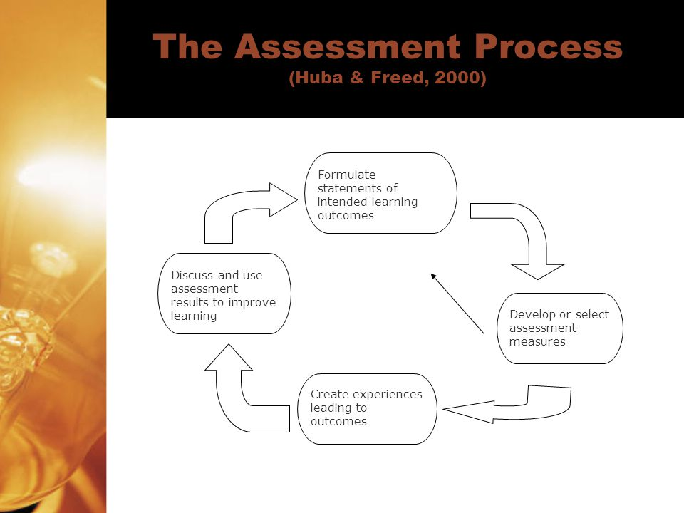 The Assessment Process (Huba & Freed, 2000) Formulate statements of intended learning outcomes Develop or select assessment measures Create experience