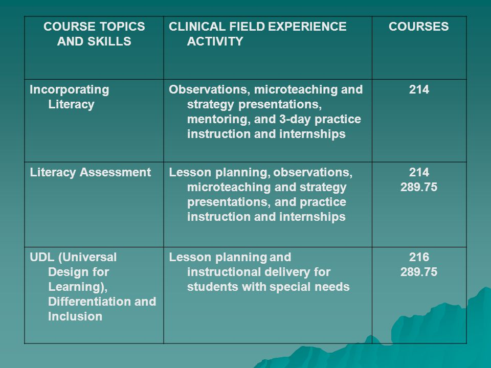 COURSE TOPICS AND SKILLS CLINICAL FIELD EXPERIENCE ACTIVITY COURSES Incorporating Literacy Observations, microteaching and strategy presentations, mentoring, and 3-day practice instruction and internships 214 Literacy AssessmentLesson planning, observations, microteaching and strategy presentations, and practice instruction and internships UDL (Universal Design for Learning), Differentiation and Inclusion Lesson planning and instructional delivery for students with special needs