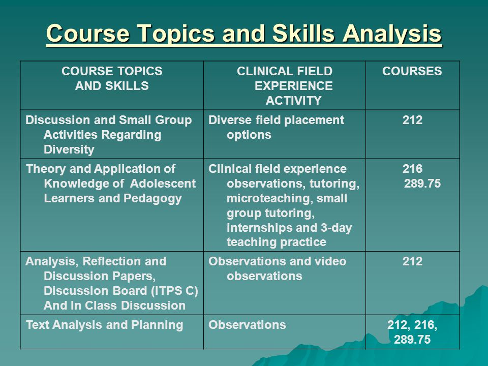 Course Topics and Skills Analysis COURSE TOPICS AND SKILLS CLINICAL FIELD EXPERIENCE ACTIVITY COURSES Discussion and Small Group Activities Regarding Diversity Diverse field placement options 212 Theory and Application of Knowledge of Adolescent Learners and Pedagogy Clinical field experience observations, tutoring, microteaching, small group tutoring, internships and 3-day teaching practice 216 289.75 Analysis, Reflection and Discussion Papers, Discussion Board (ITPS C) And In Class Discussion Observations and video observations 212 Text Analysis and PlanningObservations212, 216, 289.75