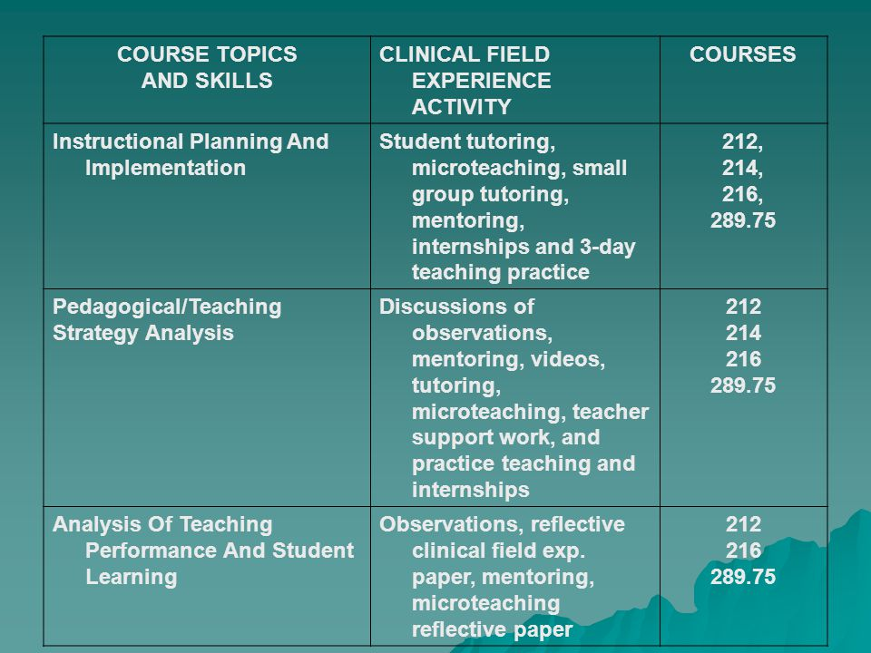 COURSE TOPICS AND SKILLS CLINICAL FIELD EXPERIENCE ACTIVITY COURSES Instructional Planning And Implementation Student tutoring, microteaching, small group tutoring, mentoring, internships and 3-day teaching practice 212, 214, 216, Pedagogical/Teaching Strategy Analysis Discussions of observations, mentoring, videos, tutoring, microteaching, teacher support work, and practice teaching and internships Analysis Of Teaching Performance And Student Learning Observations, reflective clinical field exp.