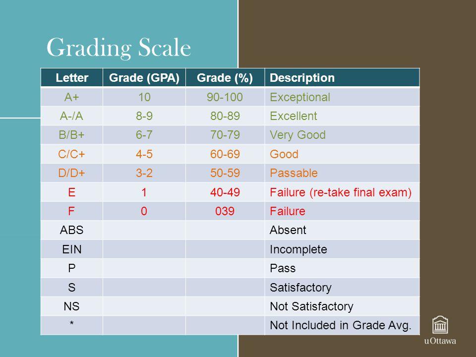 Grading Scale LetterGrade (GPA)Grade (%)Description A+1090-100Exceptional A-/A8-980-89Excellent B/B+6-770-79Very Good C/C+4-560-69Good D/D+3-250-59Pas