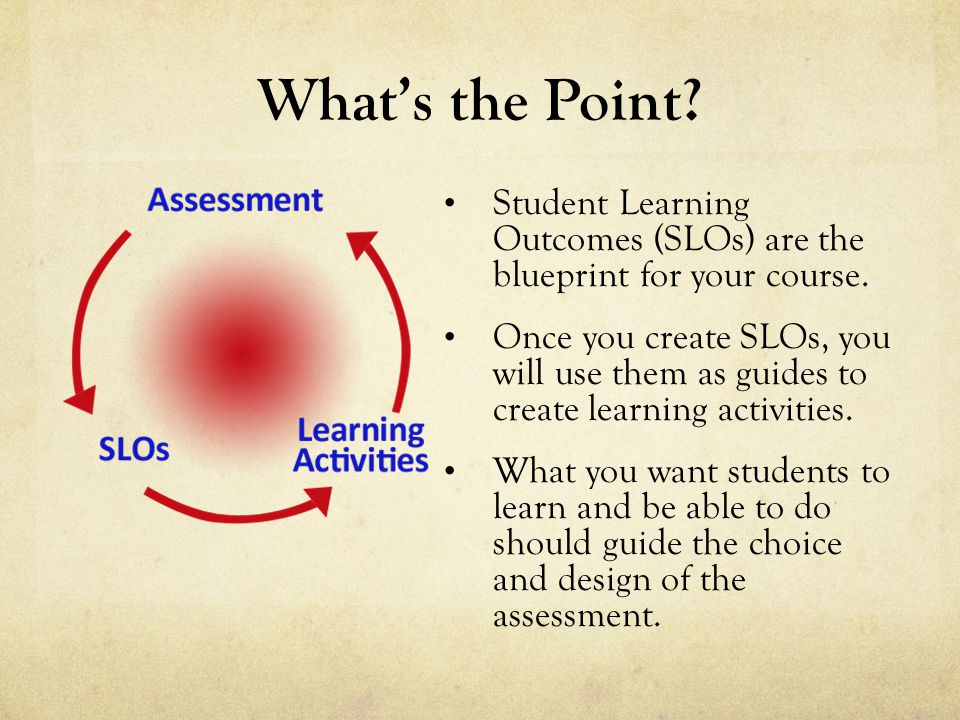 Whats the Point. Student Learning Outcomes (SLOs) are the blueprint for your course.