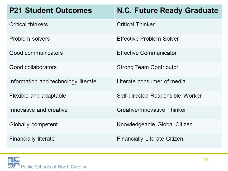 P21 Student OutcomesN.C. Future Ready Graduate Critical thinkersCritical Thinker Problem solversEffective Problem Solver Good communicatorsEffective C
