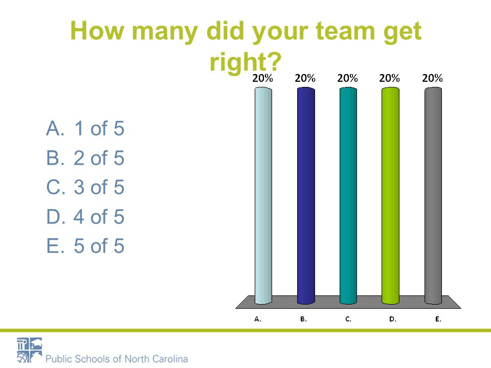 How many did your team get right? A.1 of 5 B.2 of 5 C.3 of 5 D.4 of 5 E.5 of 5