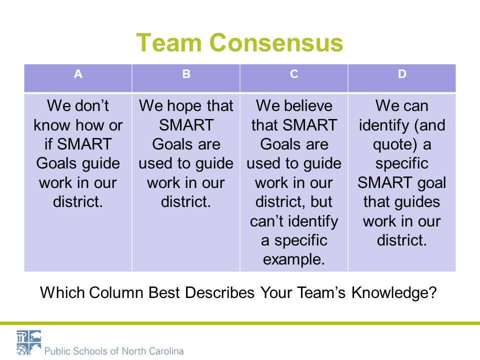 Team Consensus ABCD We dont know how or if SMART Goals guide work in our district. We hope that SMART Goals are used to guide work in our district. We