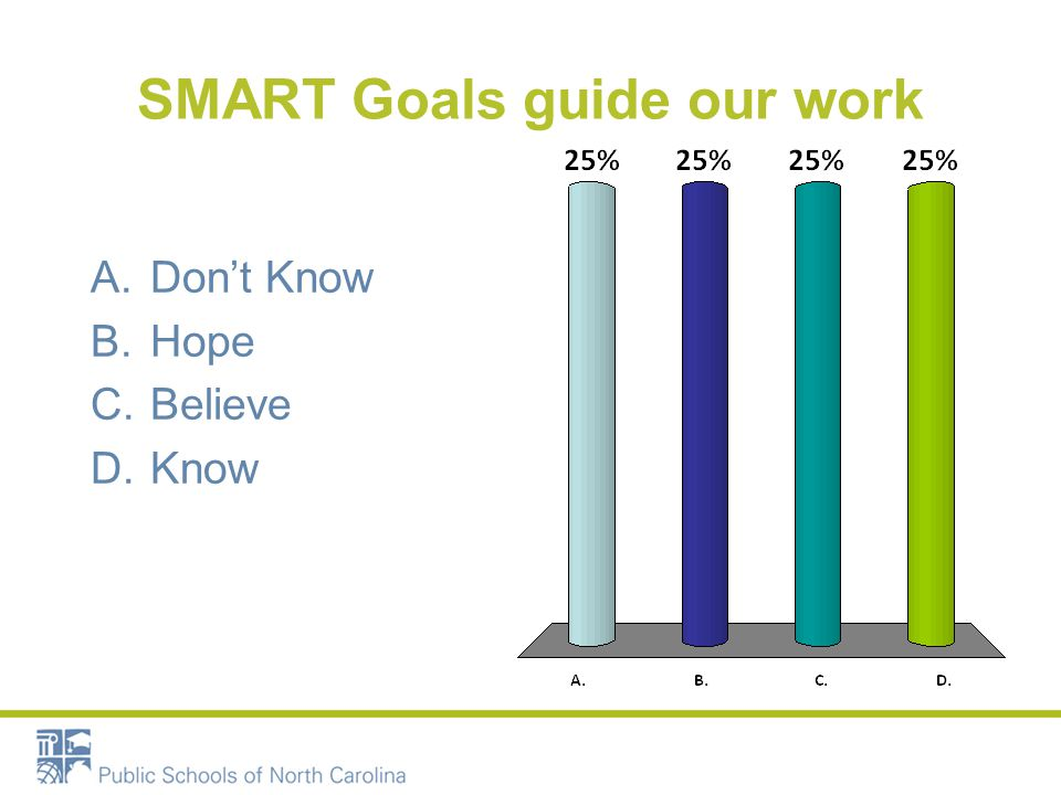 SMART Goals guide our work A.Dont Know B.Hope C.Believe D.Know
