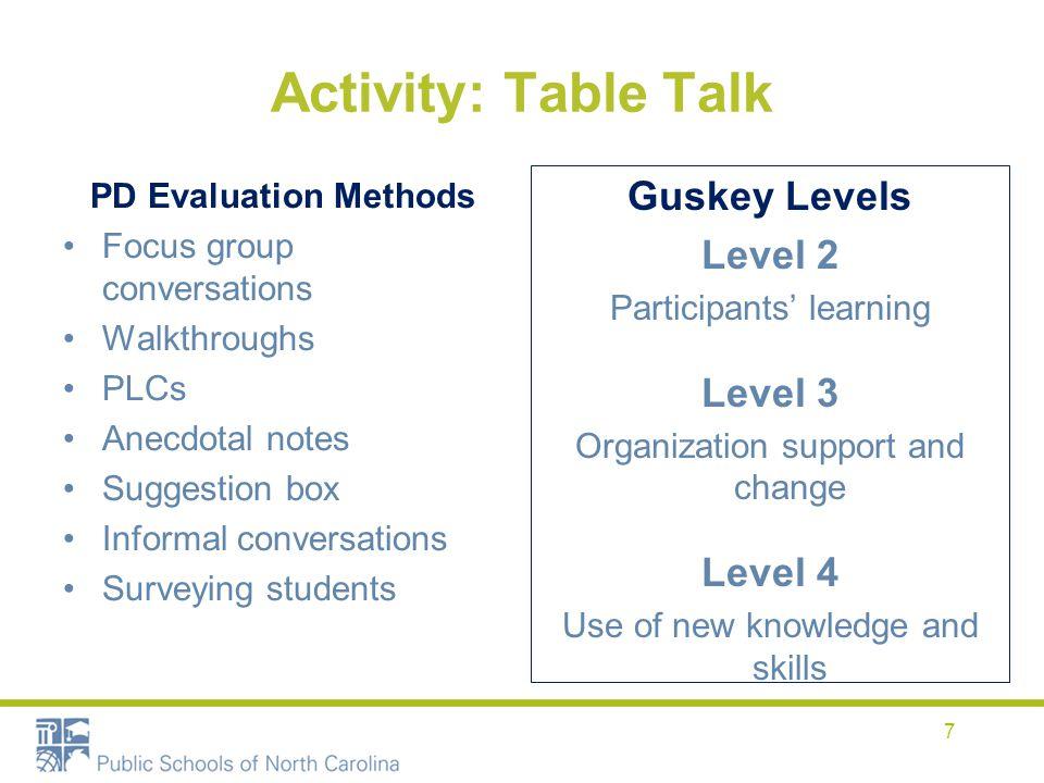 Activity: Table Talk PD Evaluation Methods Focus group conversations Walkthroughs PLCs Anecdotal notes Suggestion box Informal conversations Surveying