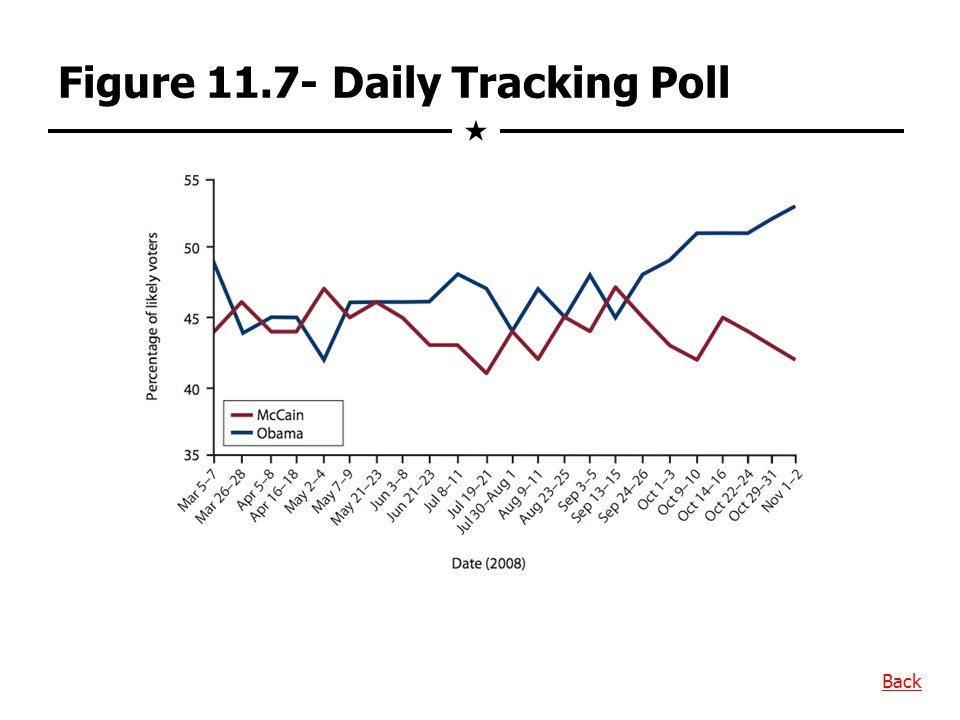 Figure 11.7- Daily Tracking Poll Back