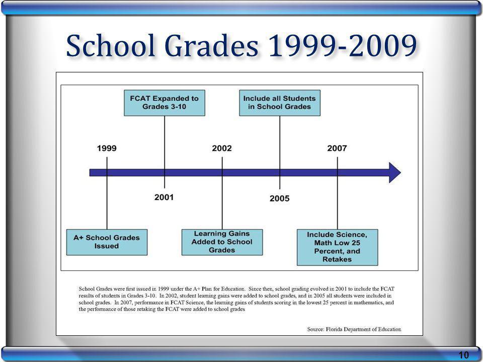 10 School Grades 1999-2009