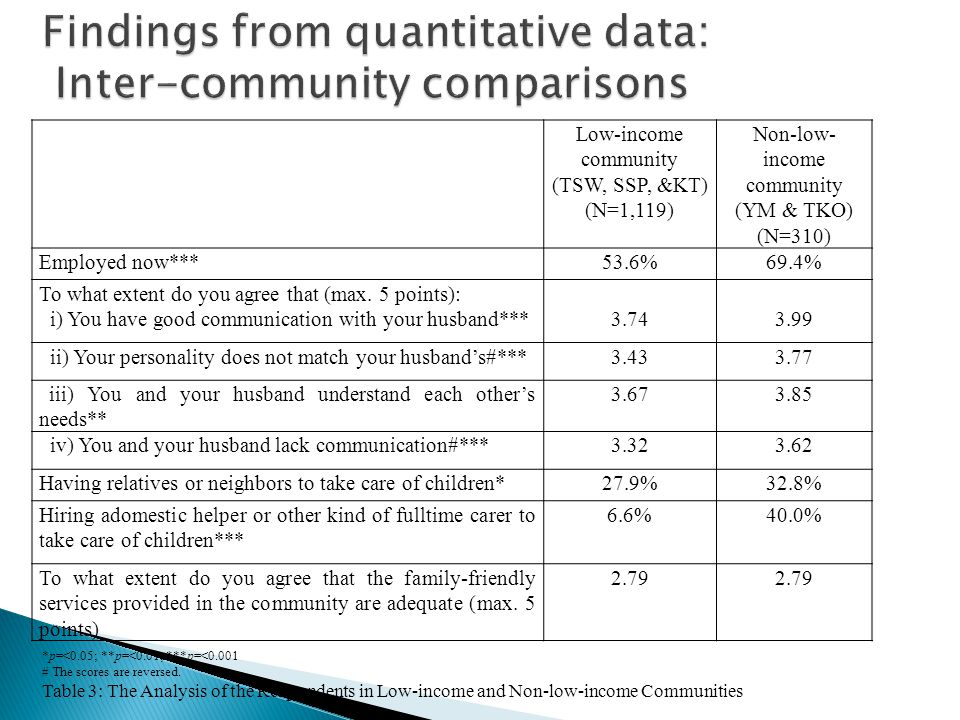 Low-income community (TSW, SSP, &KT) (N=1,119) Non-low- income community (YM & TKO) (N=310) Employed now***53.6%69.4% To what extent do you agree that (max.