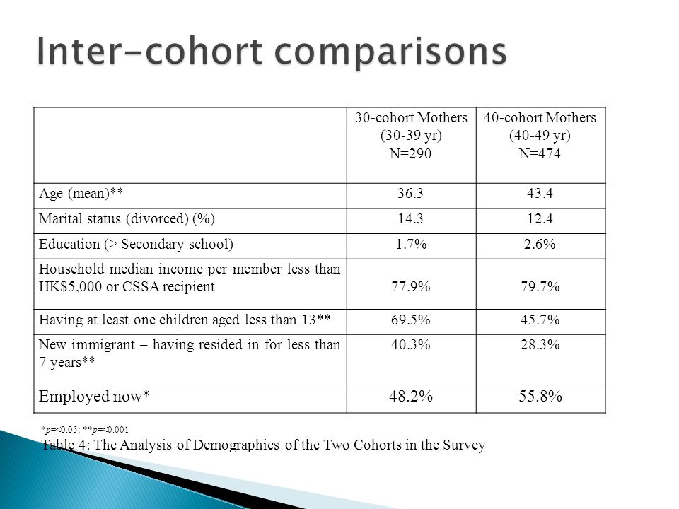 30-cohort Mothers (30-39 yr) N=290 40-cohort Mothers (40-49 yr) N=474 Age (mean)**36.343.4 Marital status (divorced) (%)14.312.4 Education (> Secondary school)1.7%2.6% Household median income per member less than HK$5,000 or CSSA recipient77.9%79.7% Having at least one children aged less than 13**69.5%45.7% New immigrant – having resided in for less than 7 years** 40.3%28.3% Employed now*48.2%55.8% *p=<0.05; **p=<0.001 Table 4: The Analysis of Demographics of the Two Cohorts in the Survey