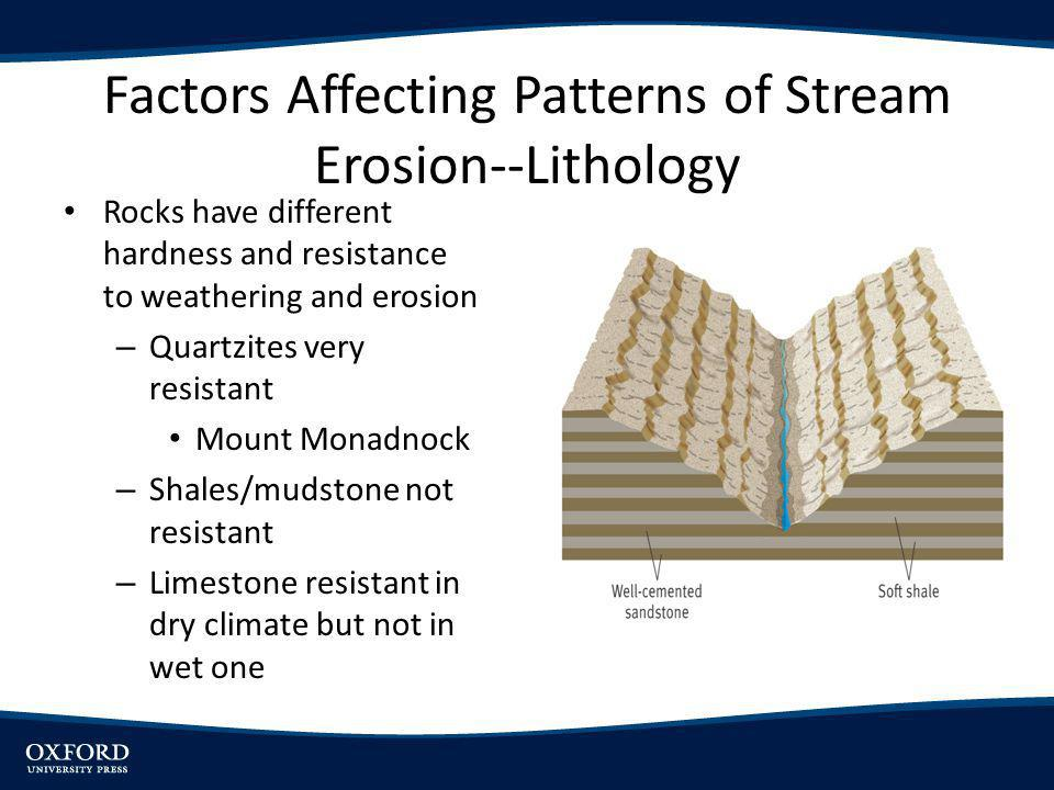 Factors Affecting Patterns of Stream Erosion--Geologic Structure Modified by streams to form landscape – Hogbacks, Cuestas – Ridges & ValleysAppalachian Mountains