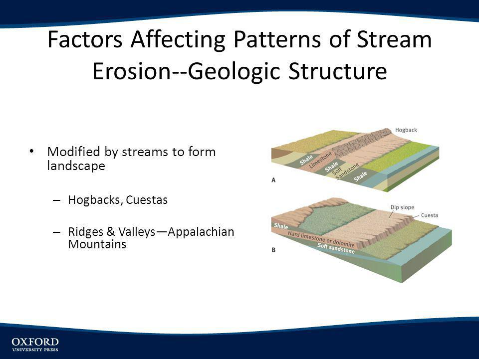 Factors Affecting Patterns of Stream Erosion--Geologic Structure Modified by streams to form landscape – DomesBlack Hills – Faults Produce scarps Uplifted blocks modified and valley s sediment –filled