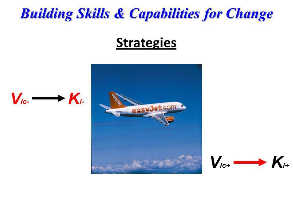Building Skills & Capabilities for Change Strategies V ic+ K i+ V ic- K i-