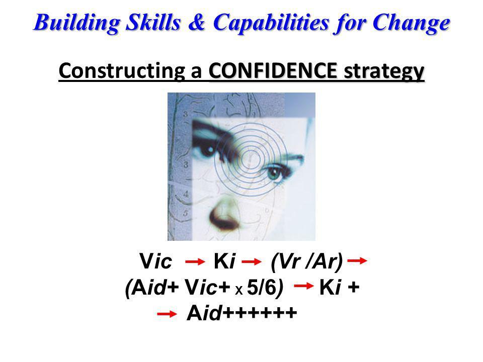 Building Skills & Capabilities for Change CONFIDENCE strategy Constructing a CONFIDENCE strategy Vic Ki (Vr /Ar) (Aid+ Vic+ X 5/6) Ki + Aid++++++