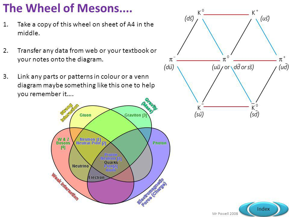Mr Powell 2008 Index The Wheel of Mesons....