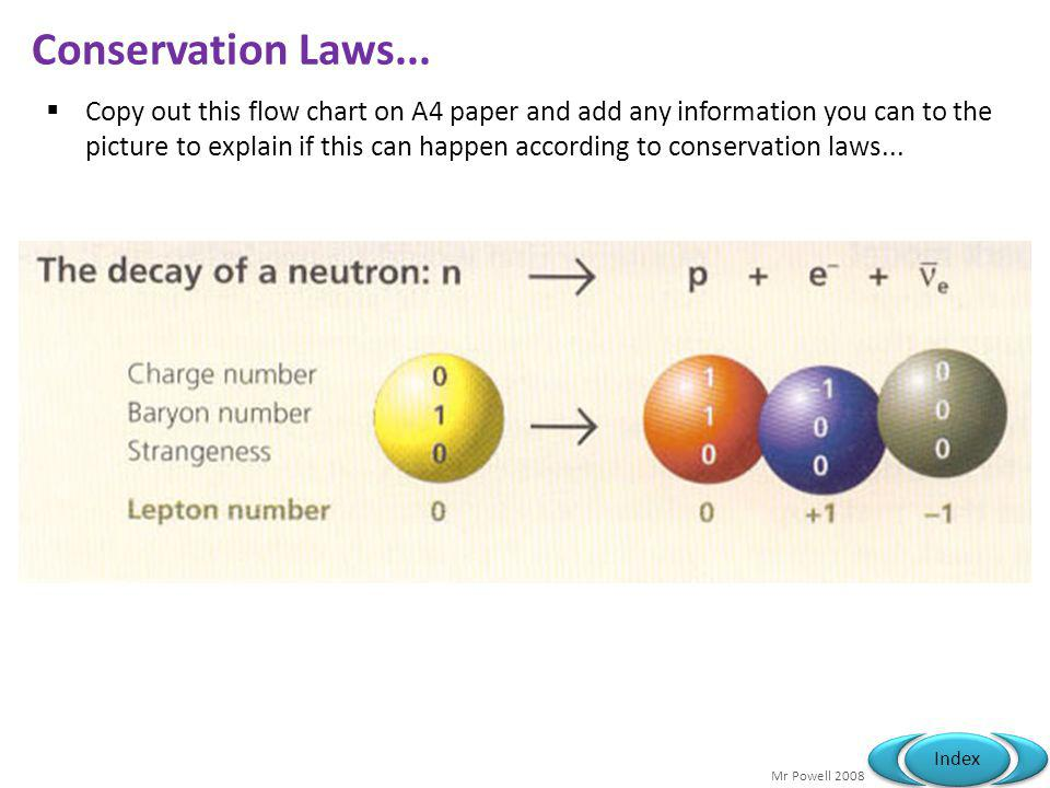 Mr Powell 2008 Index Conservation Laws...