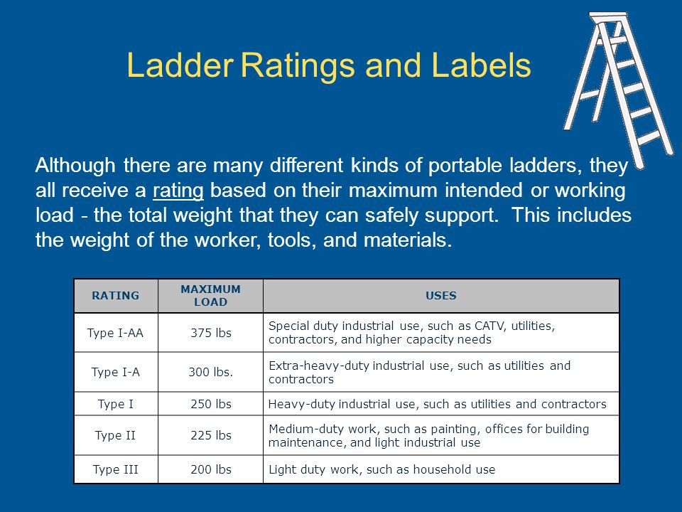 RATING MAXIMUM LOAD USES Type I-AA375 lbs Special duty industrial use, such as CATV, utilities, contractors, and higher capacity needs Type I-A300 lbs