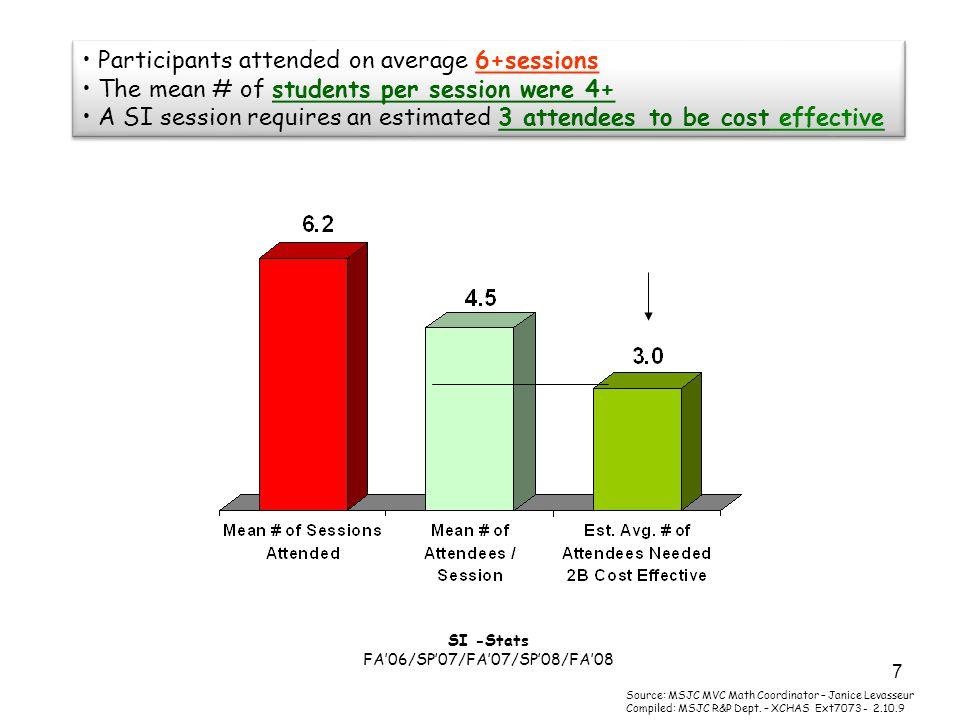 8 Grade Point Average SI versus Non-SI group FA06/SP07/FA07/SP08/FA08 The mean final grade avg.