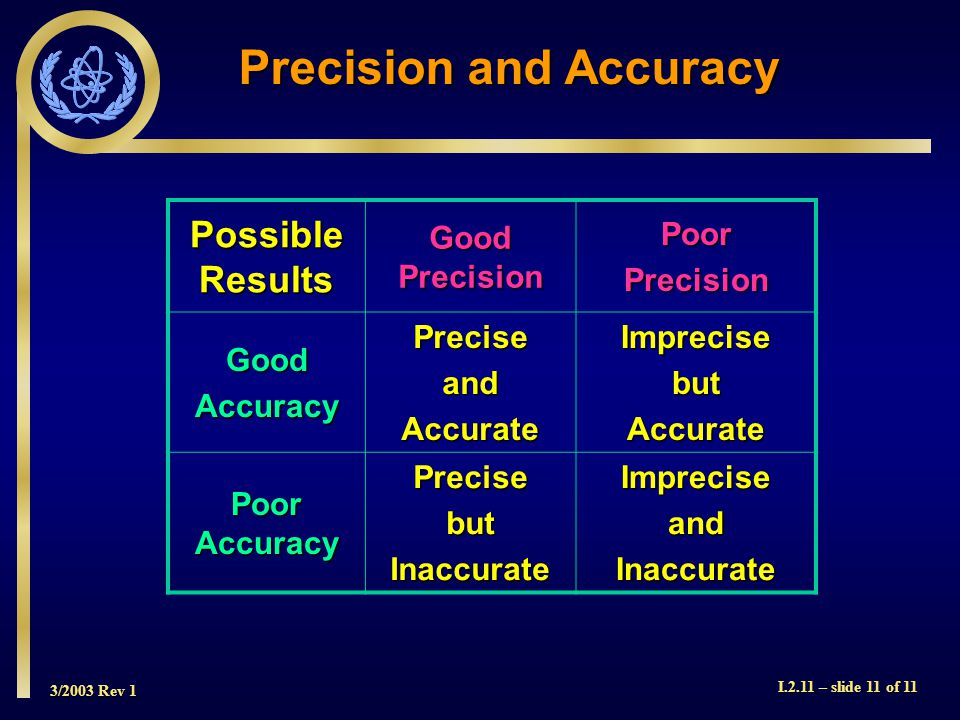 3/2003 Rev 1 I.2.11 – slide 11 of 11 Precision and Accuracy Possible Results Good Precision PoorPrecision GoodAccuracyPreciseandAccurateImprecisebutAccurate Poor Accuracy PrecisebutInaccurateImpreciseandInaccurate