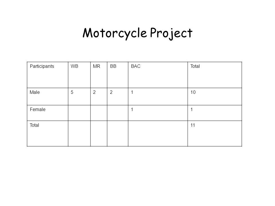 Motorcycle Project ParticipantsWBMRBBBACTotal Male522110 Female11 Total11